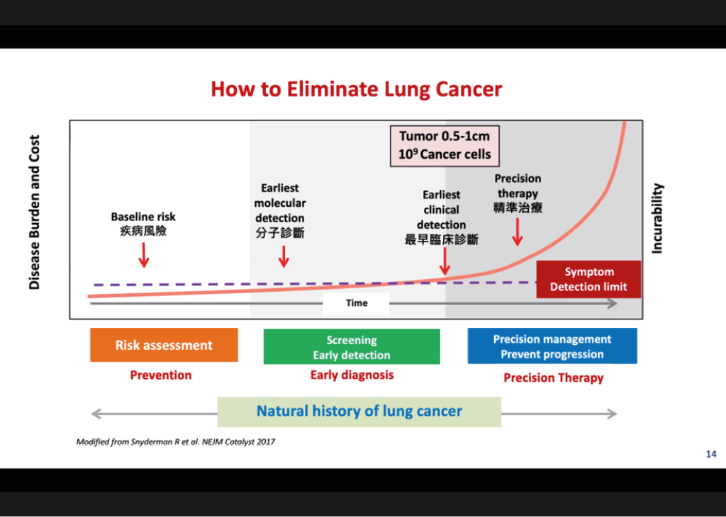 Knowledge and experience exchange with Sweden: Early detection of lung cancer in never-smokers